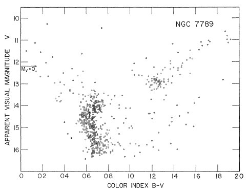 The color-magnitude diagram of NGC 7789.